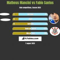 Matheus Mancini vs Fabio Santos h2h player stats