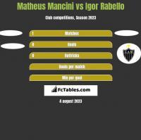 Matheus Mancini vs Igor Rabello h2h player stats