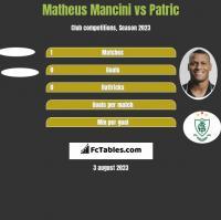 Matheus Mancini vs Patric h2h player stats