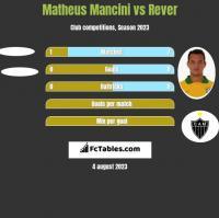 Matheus Mancini vs Rever h2h player stats