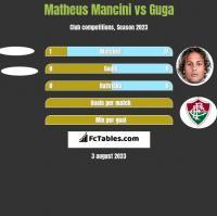 Matheus Mancini vs Guga h2h player stats