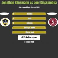 Jonathan Klinsmann vs Joel Kiassumbua h2h player stats