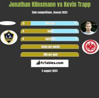 Jonathan Klinsmann vs Kevin Trapp h2h player stats