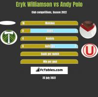 Eryk Williamson vs Andy Polo h2h player stats