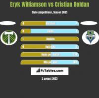 Eryk Williamson vs Cristian Roldan h2h player stats