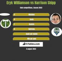 Eryk Williamson vs Harrison Shipp h2h player stats
