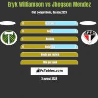 Eryk Williamson vs Jhegson Mendez h2h player stats