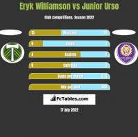Eryk Williamson vs Junior Urso h2h player stats