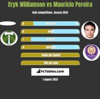Eryk Williamson vs Mauricio Pereira h2h player stats