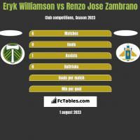 Eryk Williamson vs Renzo Jose Zambrano h2h player stats