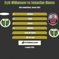 Eryk Williamson vs Sebastian Blanco h2h player stats