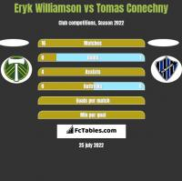 Eryk Williamson vs Tomas Conechny h2h player stats