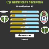 Eryk Williamson vs Yimmi Chara h2h player stats
