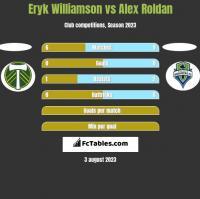 Eryk Williamson vs Alex Roldan h2h player stats