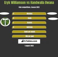 Eryk Williamson vs Handwalla Bwana h2h player stats