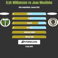 Eryk Williamson vs Joao Moutinho h2h player stats