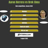 Aaron Herrera vs Brek Shea h2h player stats