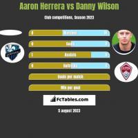 Aaron Herrera vs Danny Wilson h2h player stats