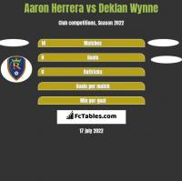 Aaron Herrera vs Deklan Wynne h2h player stats