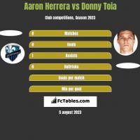 Aaron Herrera vs Donny Toia h2h player stats