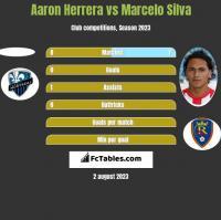 Aaron Herrera vs Marcelo Silva h2h player stats