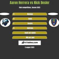 Aaron Herrera vs Nick Besler h2h player stats