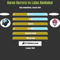 Aaron Herrera vs Lalas Abubakar h2h player stats