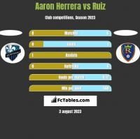 Aaron Herrera vs Ruiz h2h player stats