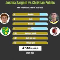 Joshua Sargent vs Christian Pulisic h2h player stats
