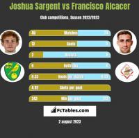 Joshua Sargent vs Francisco Alcacer h2h player stats