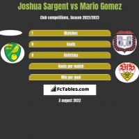 Joshua Sargent vs Mario Gomez h2h player stats