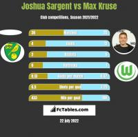 Joshua Sargent vs Max Kruse h2h player stats