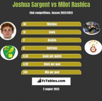 Joshua Sargent vs Milot Rashica h2h player stats