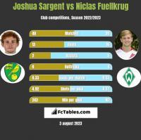 Joshua Sargent vs Niclas Fuellkrug h2h player stats