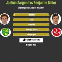 Joshua Sargent vs Benjamin Goller h2h player stats