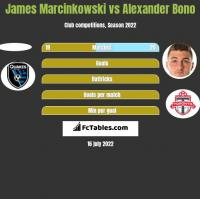 James Marcinkowski vs Alexander Bono h2h player stats