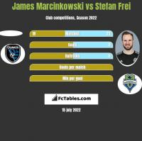 James Marcinkowski vs Stefan Frei h2h player stats