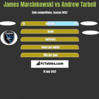 James Marcinkowski vs Andrew Tarbell h2h player stats