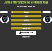 James Marcinkowski vs Daniel Vega h2h player stats