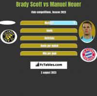 Brady Scott vs Manuel Neuer h2h player stats