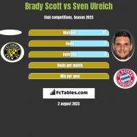 Brady Scott vs Sven Ulreich h2h player stats