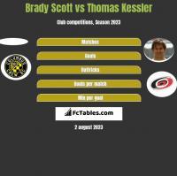 Brady Scott vs Thomas Kessler h2h player stats