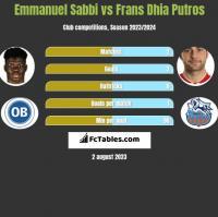 Emmanuel Sabbi vs Frans Dhia Putros h2h player stats