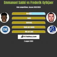 Emmanuel Sabbi vs Frederik Gytkjaer h2h player stats