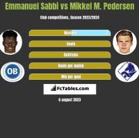 Emmanuel Sabbi vs Mikkel M. Pedersen h2h player stats
