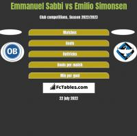 Emmanuel Sabbi vs Emilio Simonsen h2h player stats