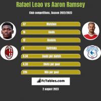 Rafael Leao vs Aaron Ramsey h2h player stats