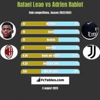 Rafael Leao vs Adrien Rabiot h2h player stats