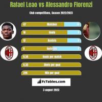 Rafael Leao vs Alessandro Florenzi h2h player stats