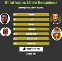 Rafael Leao vs Alfredo Donnarumma h2h player stats
